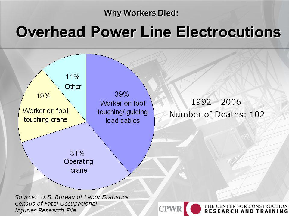 Overhead Power Line Electrocutions 1992 - 2006 Number of Deaths: 102 Source: U.S. Bureau of Labor Statistics Census of Fatal Occupational Injuries Res