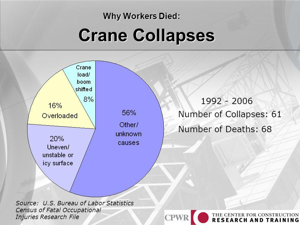Crane Collapses Why Workers Died: 1992 - 2006 Number of Collapses: 61 Number of Deaths: 68 Source: U.S. Bureau of Labor Statistics Census of Fatal Occ