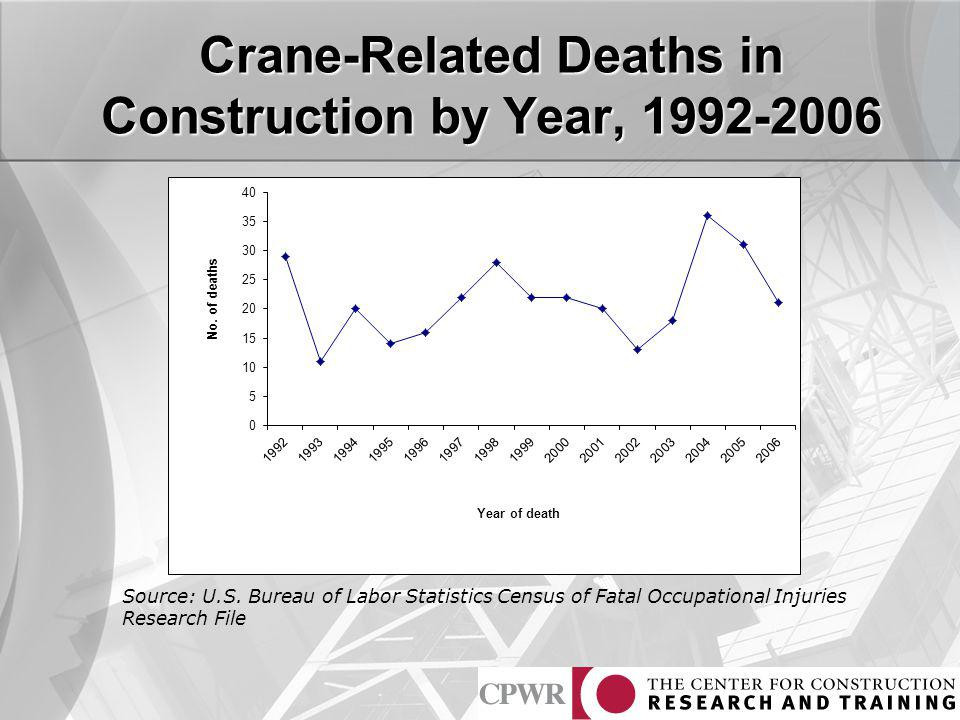 Crane-Related Deaths in Construction by Year, 1992-2006 Source: U.S. Bureau of Labor Statistics Census of Fatal Occupational Injuries Research File