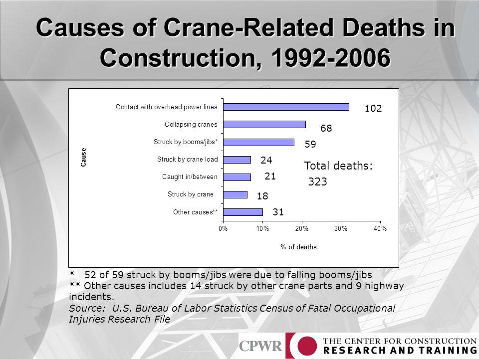Causes of Crane-Related Deaths in Construction, 1992-2006 * 52 of 59 struck by booms/jibs were due to falling booms/jibs ** Other causes includes 14 s