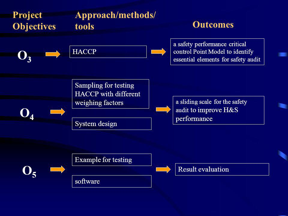 O3O3 HACCP O4O4 Sampling for testing HACCP with different weighing factors Example for testing a safety performance critical control Point Model to identify essential elements for safety audit a sliding scale for the safety audit to improve H&S performance Project Objectives Approach/methods/ tools Outcomes O5O5 System design software Result evaluation