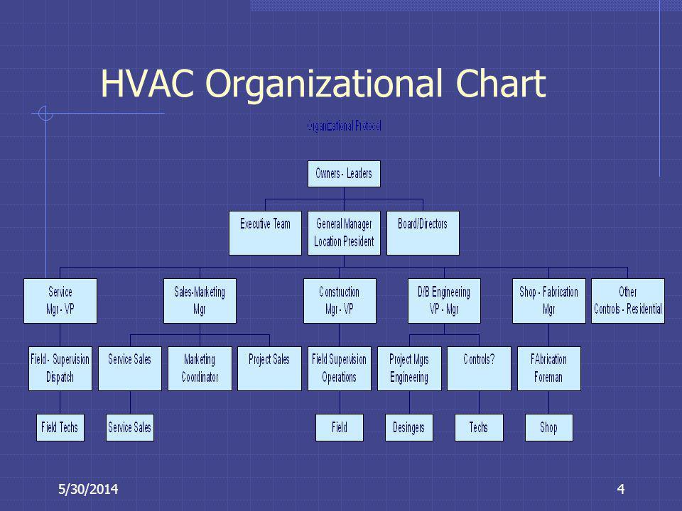 5/30/20144 HVAC Organizational Chart