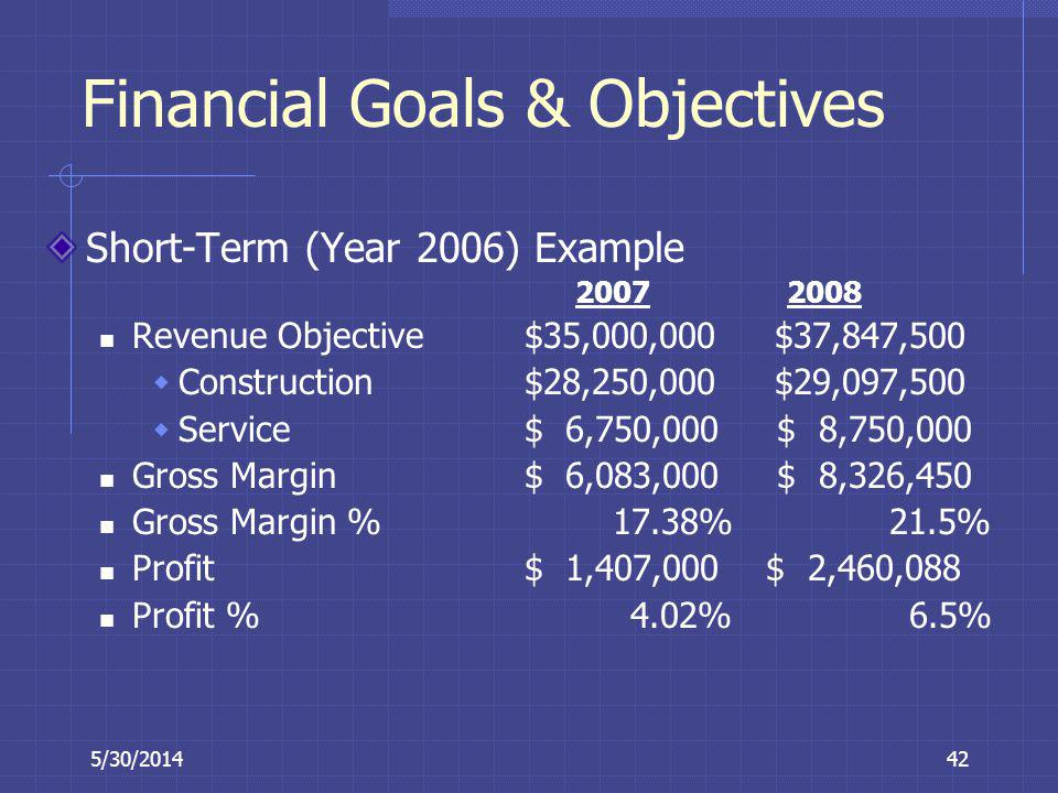 5/30/201442 Financial Goals & Objectives Short-Term (Year 2006) Example 20072008 Revenue Objective $35,000,000 $37,847,500 Construction $28,250,000 $2
