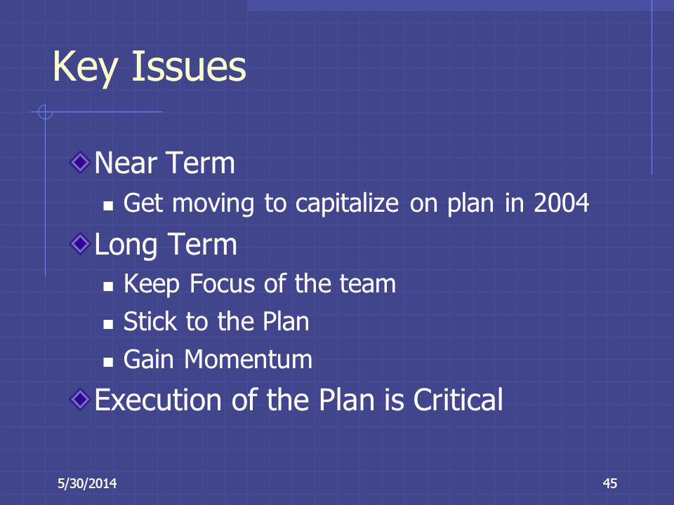 5/30/201445 Key Issues Near Term Get moving to capitalize on plan in 2004 Long Term Keep Focus of the team Stick to the Plan Gain Momentum Execution o