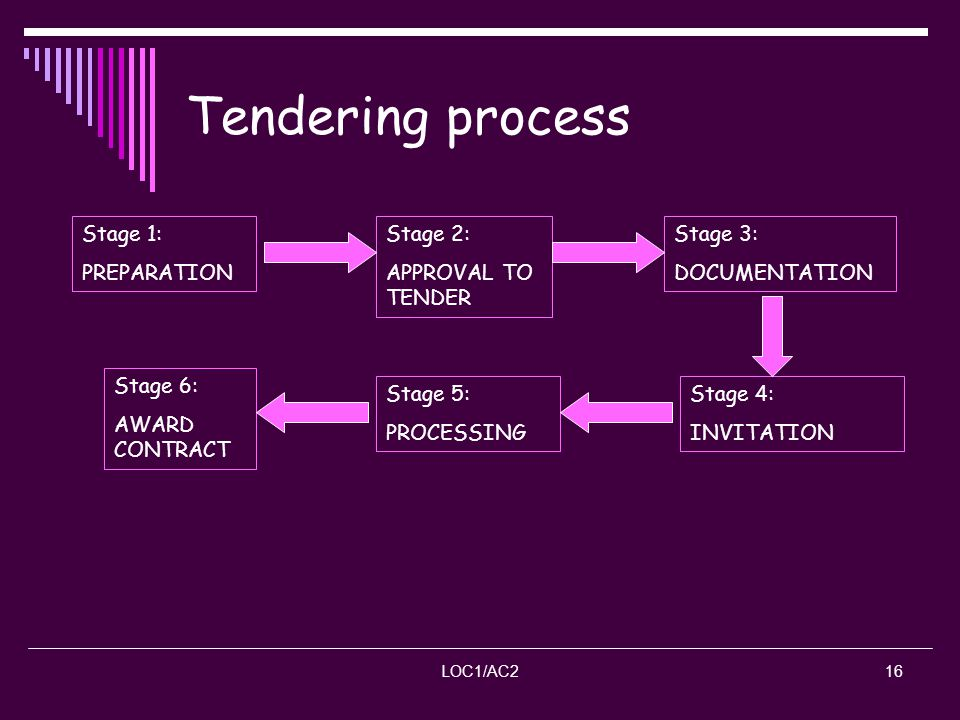 LOC1/AC216 Tendering process Stage 2: APPROVAL TO TENDER Stage 1: PREPARATION Stage 3: DOCUMENTATION Stage 4: INVITATION Stage 5: PROCESSING Stage 6: