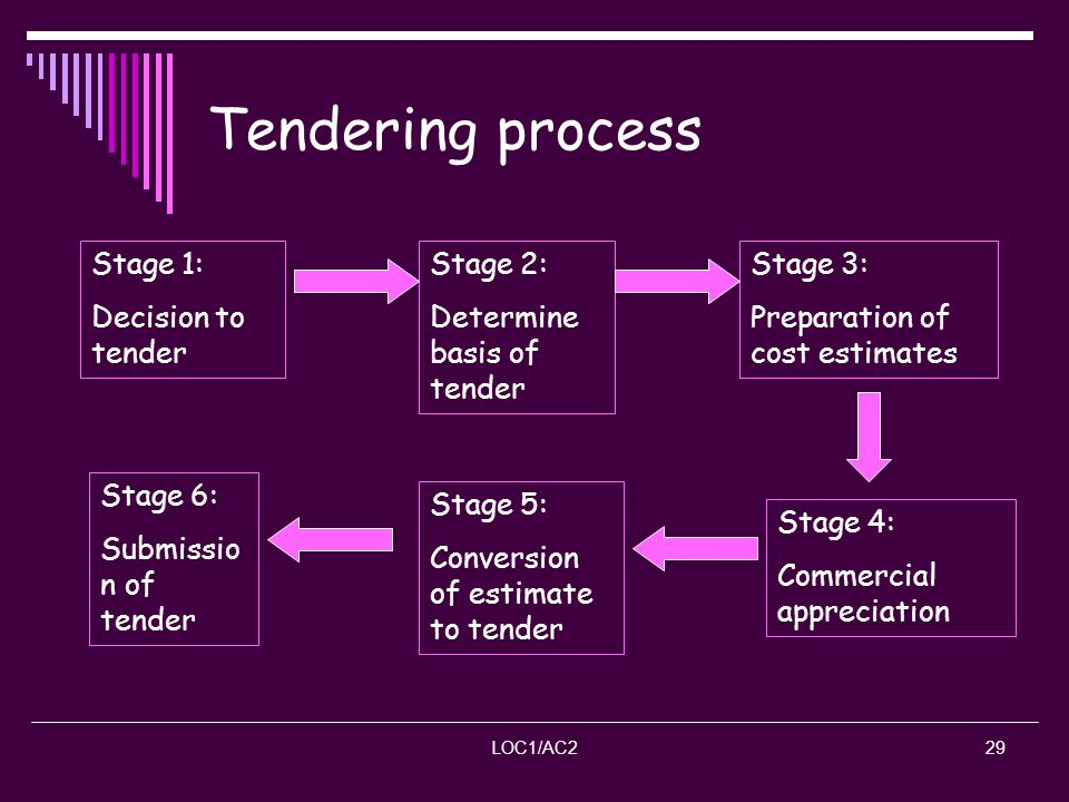 LOC1/AC229 Tendering process Stage 2: Determine basis of tender Stage 1: Decision to tender Stage 3: Preparation of cost estimates Stage 4: Commercial