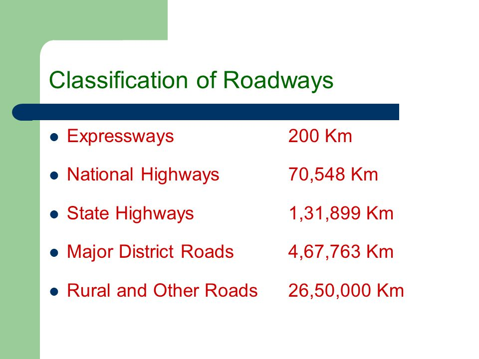 Classification of Roadways Expressways 200 Km National Highways 70,548 Km State Highways 1,31,899 Km Major District Roads 4,67,763 Km Rural and Other