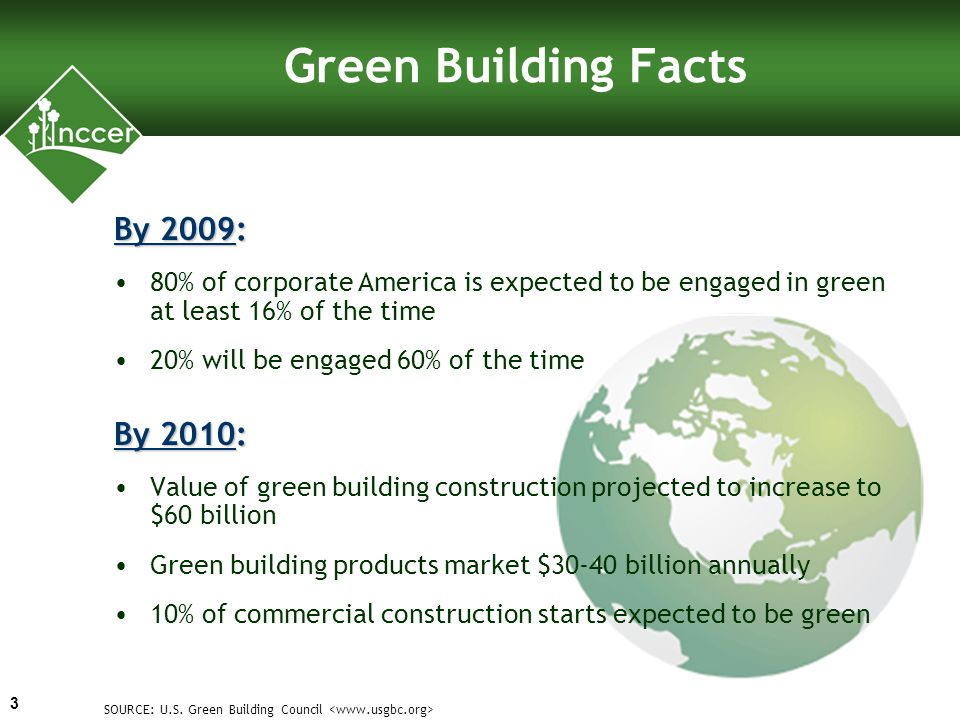 Green Building Facts By 2009: 80% of corporate America is expected to be engaged in green at least 16% of the time 20% will be engaged 60% of the time By 2010: Value of green building construction projected to increase to $60 billion Green building products market $30-40 billion annually 10% of commercial construction starts expected to be green SOURCE: U.S.