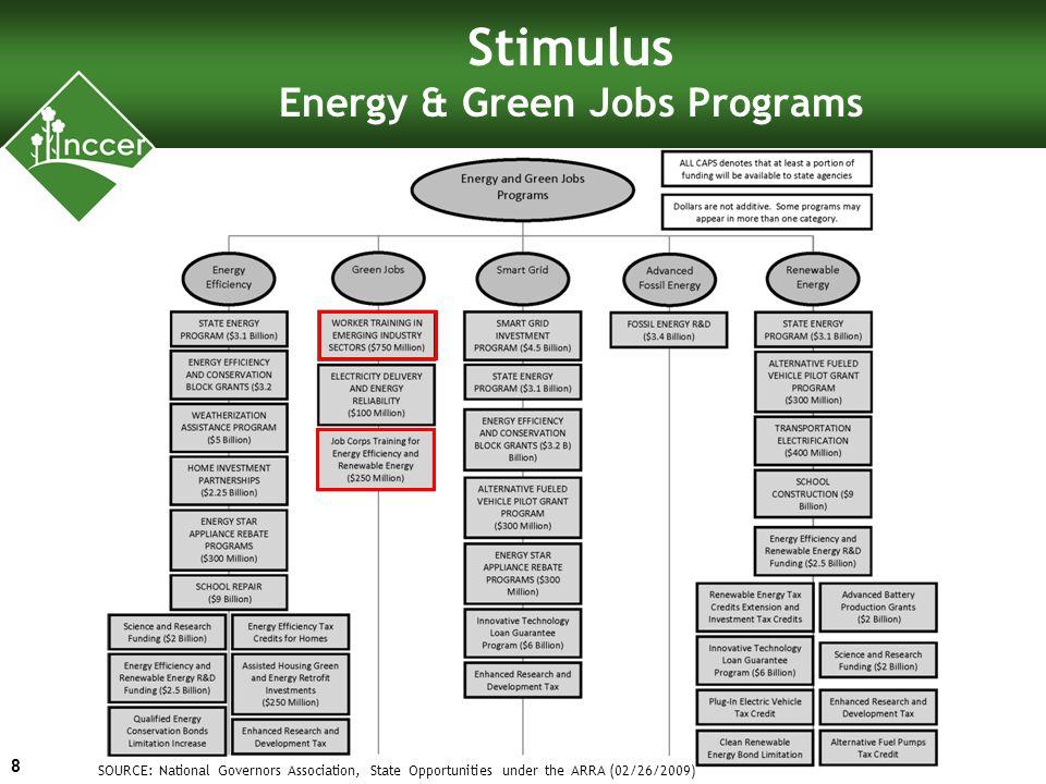 Stimulus Funding for Green Training 9