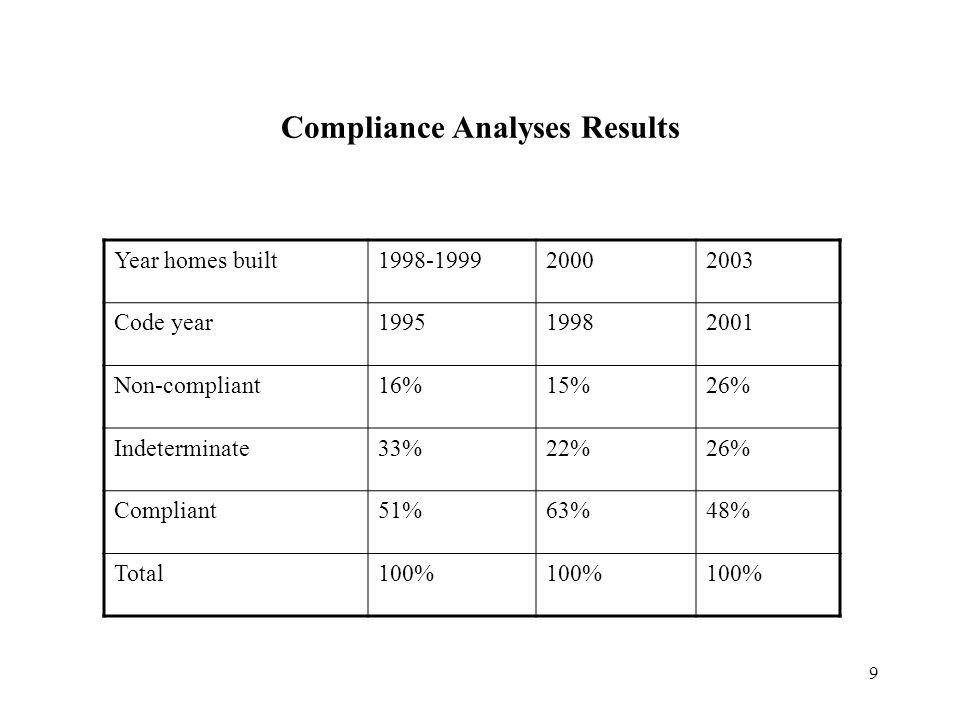 9 Compliance Analyses Results Year homes built1998-199920002003 Code year199519982001 Non-compliant16%15%26% Indeterminate33%22%26% Compliant51%63%48%