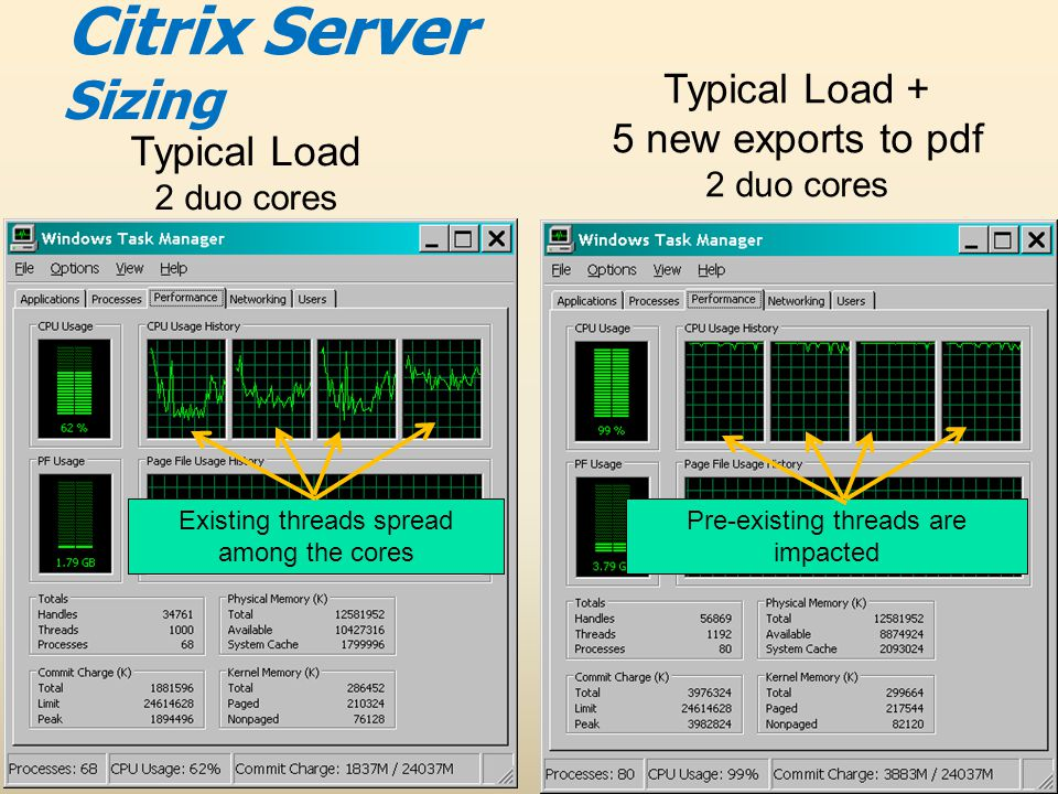 Sizing Typical Load 2 duo cores Typical Load + 5 new exports to pdf 2 duo cores Existing threads spread among the cores Pre-existing threads are impacted Citrix Server