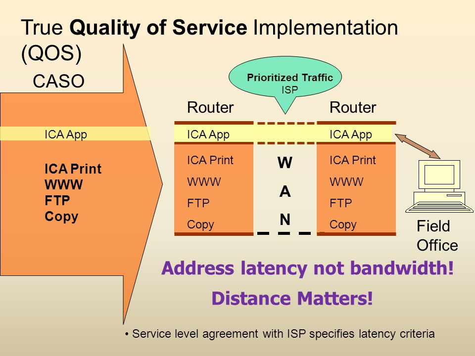 ICA App ICA Print WWW FTP Copy WANWAN ICA App ICA Print WWW FTP Copy Router True Quality of Service Implementation (QOS) ICA App ICA Print WWW FTP Copy Router CASO Field Office Service level agreement with ISP specifies latency criteria Prioritized Traffic ISP Address latency not bandwidth.