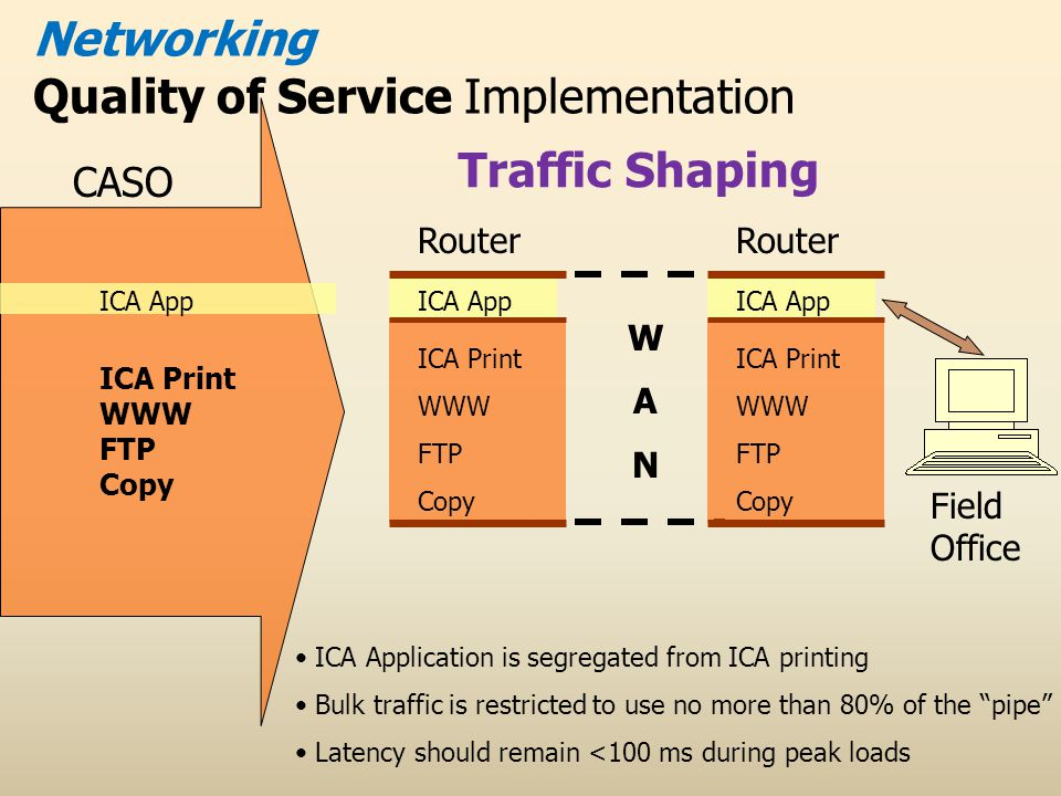 ICA App ICA Print WWW FTP Copy WANWAN ICA App ICA Print WWW FTP Copy Router Networking Quality of Service Implementation ICA App ICA Print WWW FTP Copy Router CASO Field Office ICA Application is segregated from ICA printing Bulk traffic is restricted to use no more than 80% of the pipe Latency should remain <100 ms during peak loads Traffic Shaping