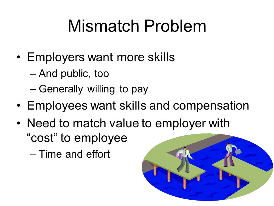 Mismatch Problem Employers want more skills –And public, too –Generally willing to pay Employees want skills and compensation Need to match value to employer with cost to employee –Time and effort