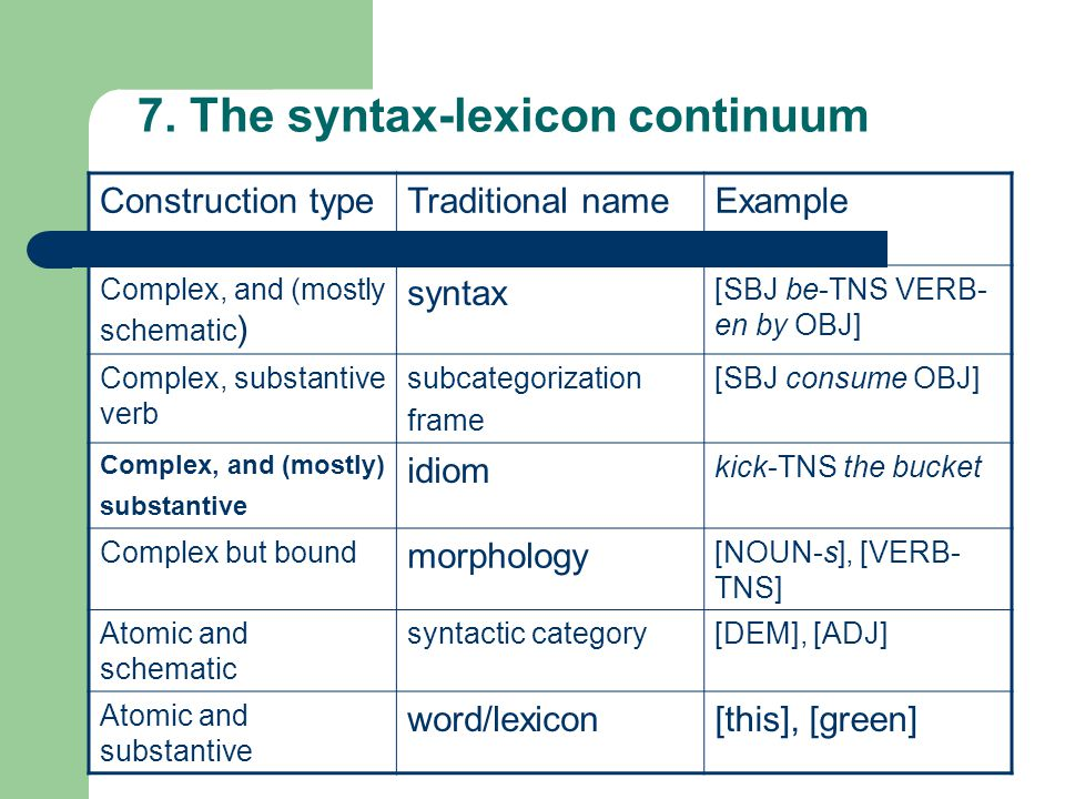 Construction typeTraditional nameExample Complex, and (mostly schematic ) syntax [SBJ be-TNS VERB- en by OBJ] Complex, substantive verb subcategorization frame [SBJ consume OBJ] Complex, and (mostly) substantive idiom kick-TNS the bucket Complex but bound morphology [NOUN-s], [VERB- TNS] Atomic and schematic syntactic category[DEM], [ADJ] Atomic and substantive word/lexicon[this], [green] 7.