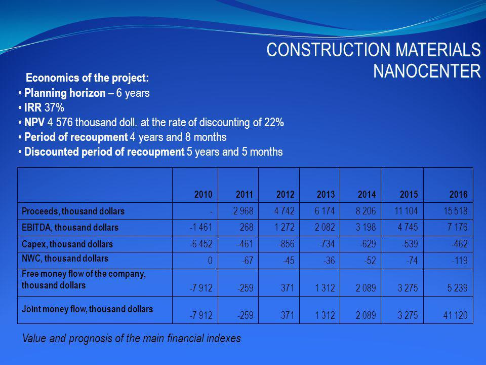 Economics of the project: Planning horizon – 6 years IRR 37% NPV 4 576 thousand doll.
