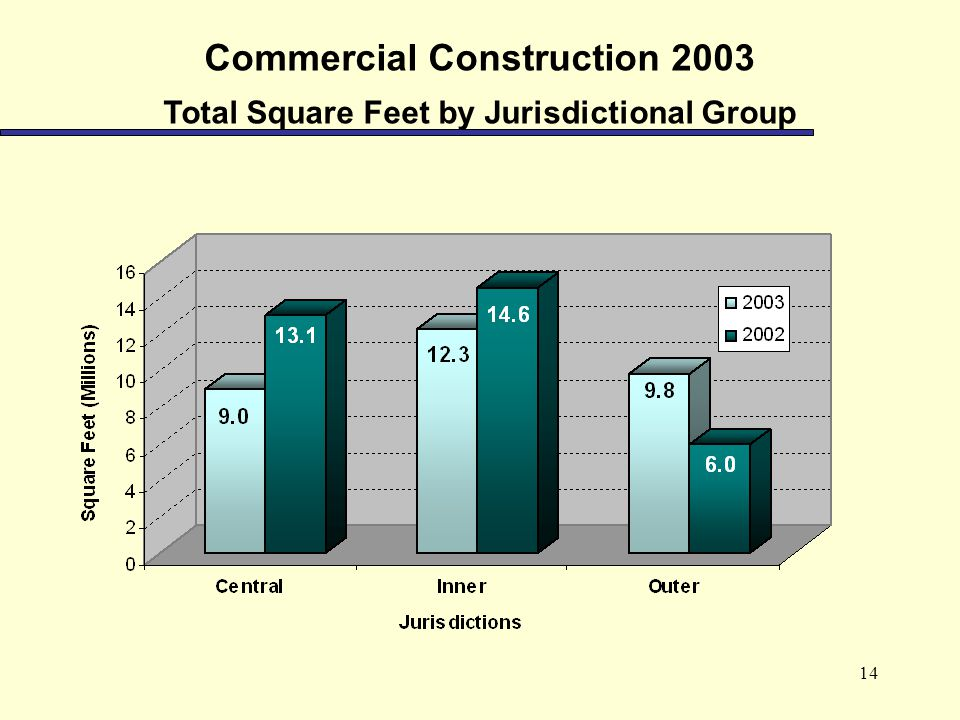 14 Commercial Construction 2003 Total Square Feet by Jurisdictional Group