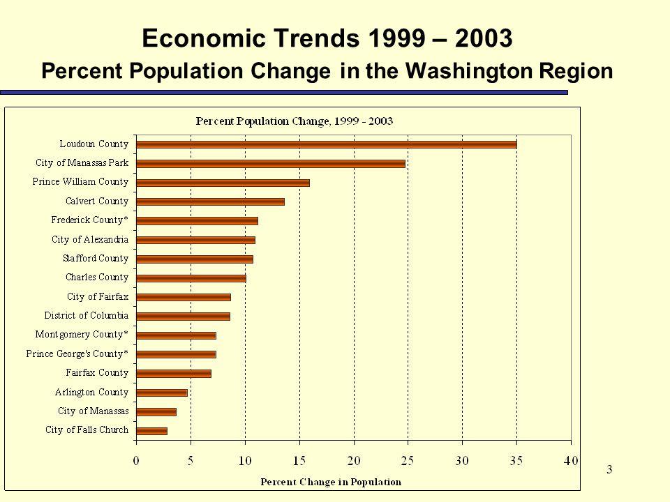 3 Economic Trends 1999 – 2003 Percent Population Change in the Washington Region