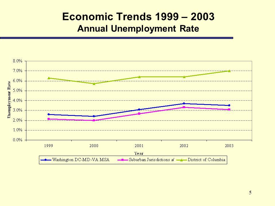 5 Economic Trends 1999 – 2003 Annual Unemployment Rate