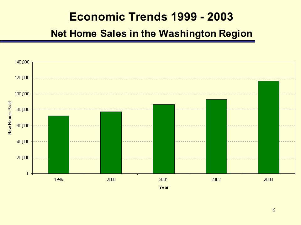 6 Economic Trends 1999 - 2003 Net Home Sales in the Washington Region