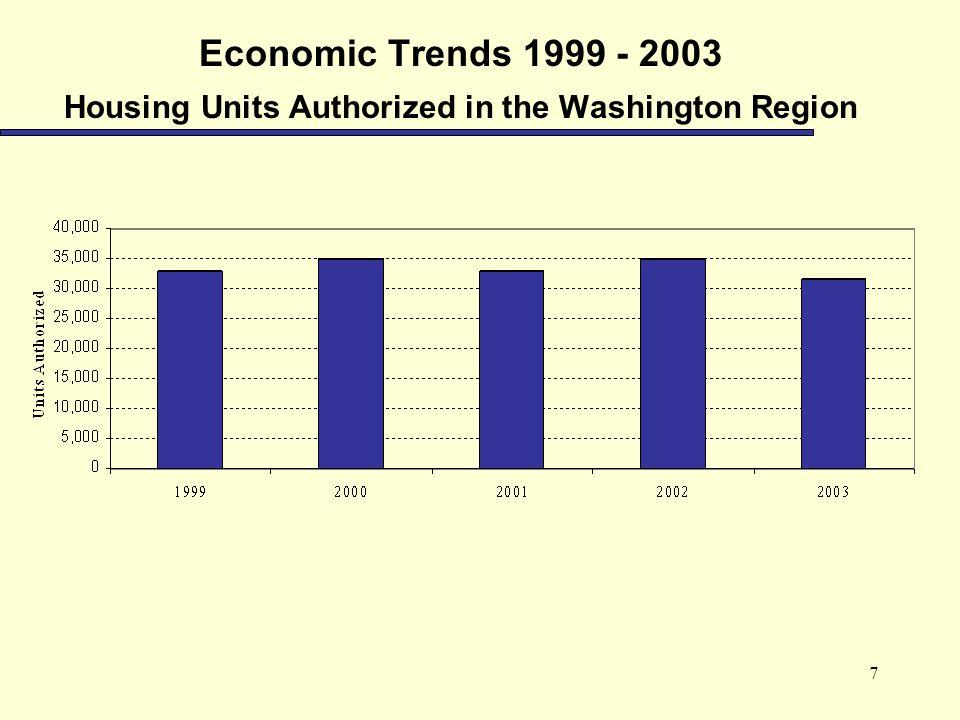 7 Economic Trends 1999 - 2003 Housing Units Authorized in the Washington Region