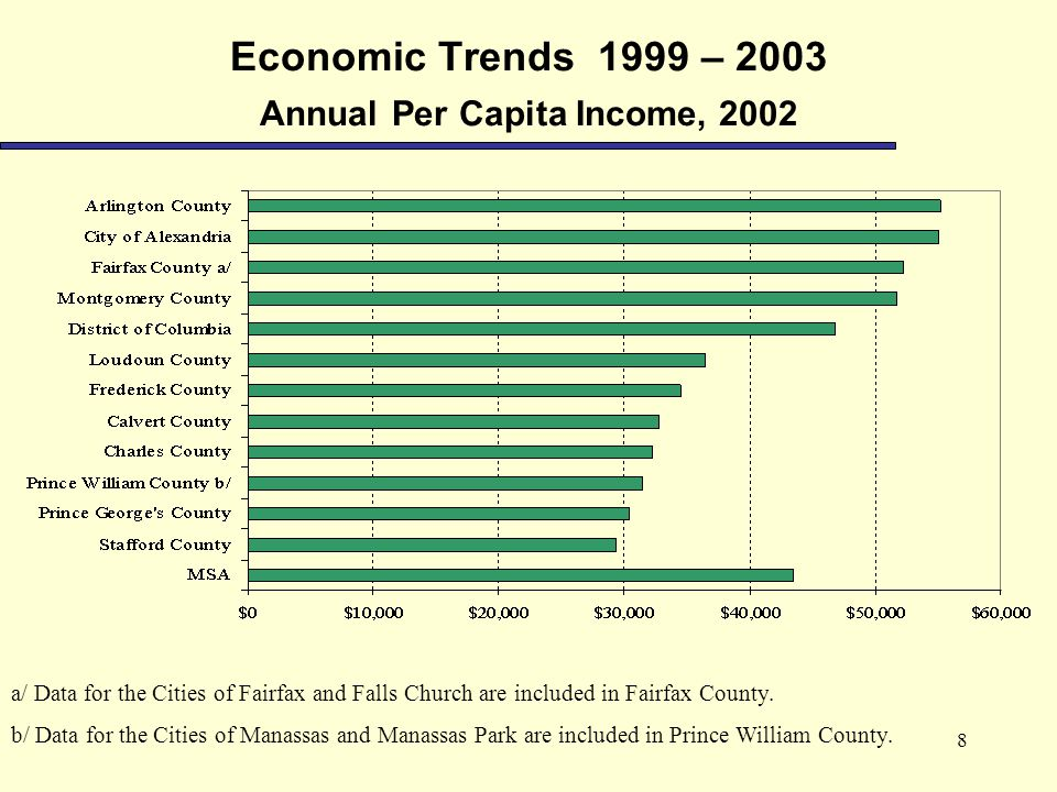 8 Economic Trends 1999 – 2003 Annual Per Capita Income, 2002 a/ Data for the Cities of Fairfax and Falls Church are included in Fairfax County.