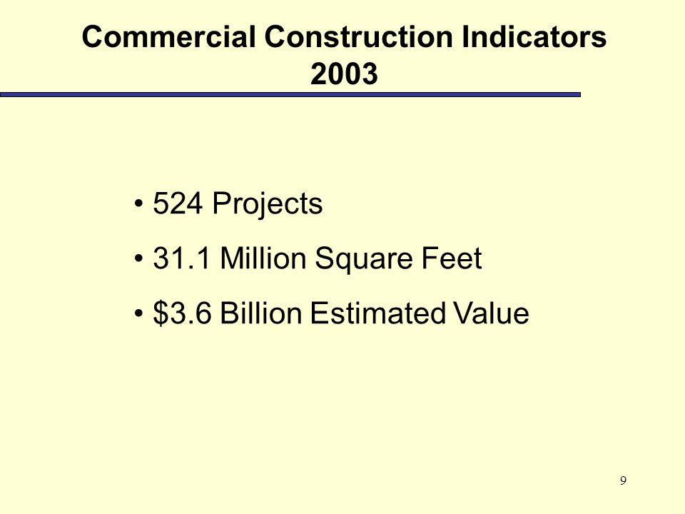9 Commercial Construction Indicators 2003 524 Projects 31.1 Million Square Feet $3.6 Billion Estimated Value