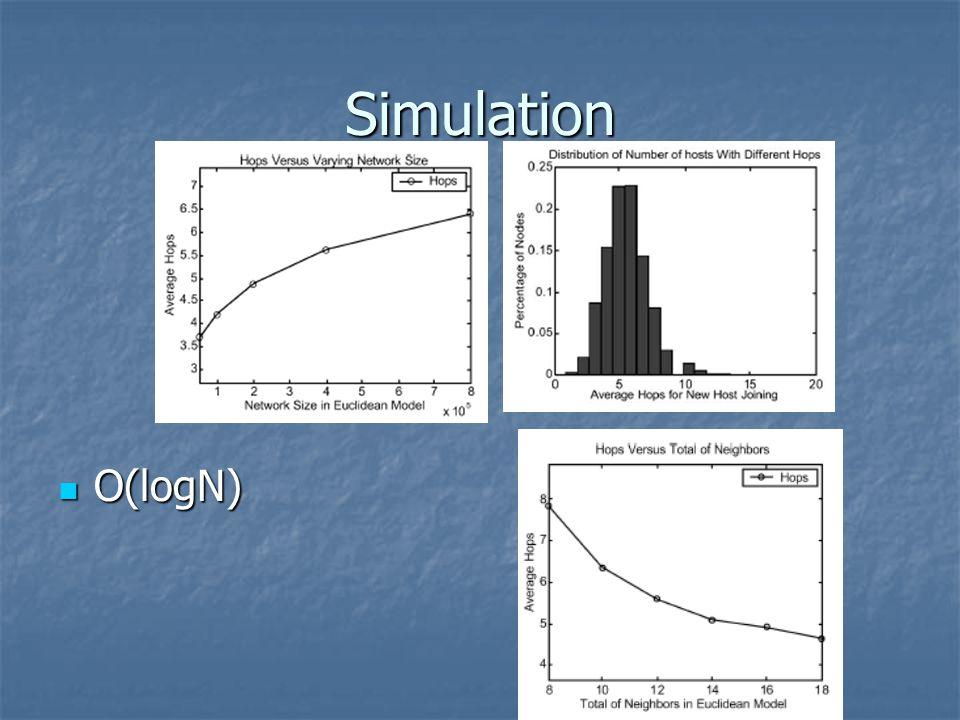 Simulation O(logN) O(logN)
