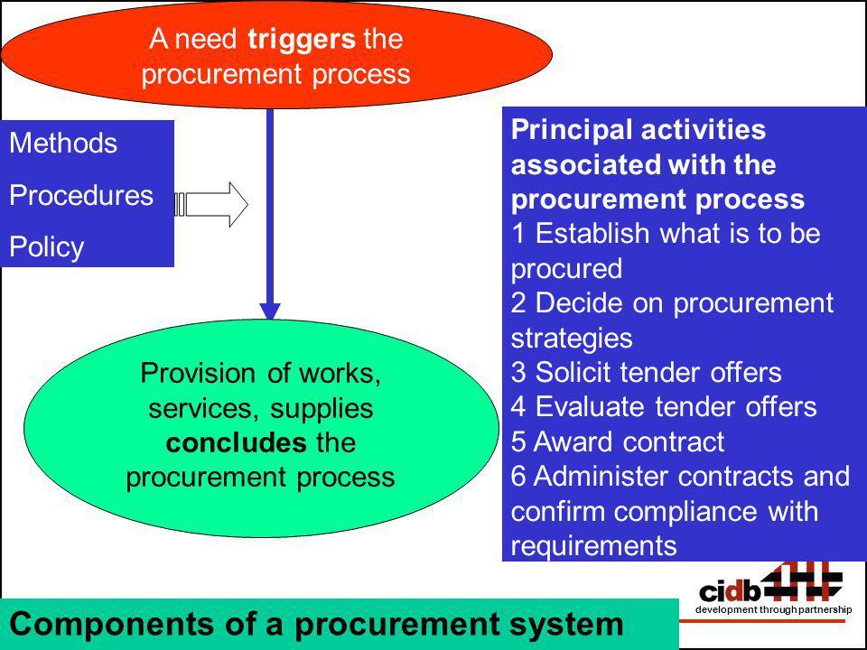 Construction Industry Development Board development through partnership Principal activities associated with the procurement process 1 Establish what