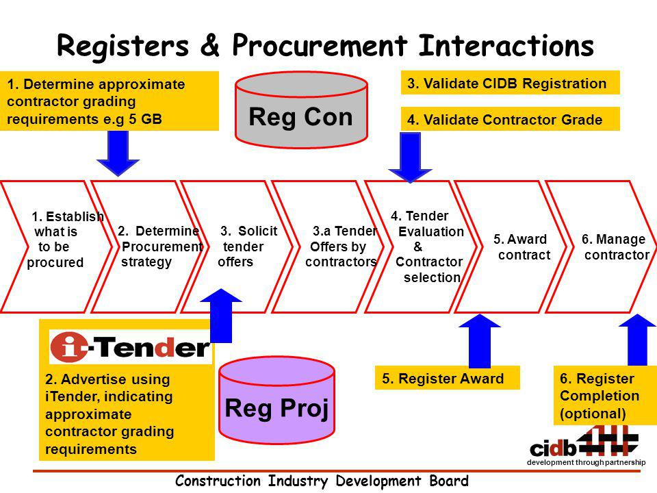 Construction Industry Development Board development through partnership 2. Advertise using iTender, indicating approximate contractor grading requirem