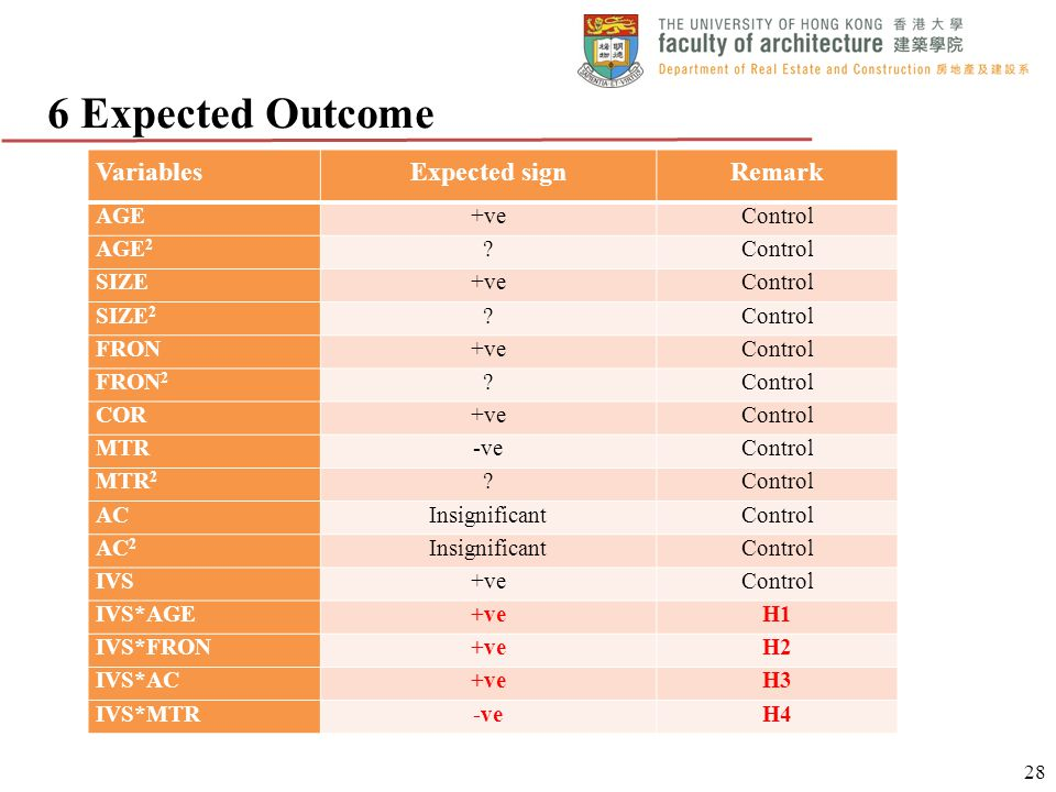 6 Expected Outcome VariablesExpected signRemark AGE+veControl AGE 2 ?Control SIZE+veControl SIZE 2 ?Control FRON+veControl FRON 2 ?Control COR+veContr