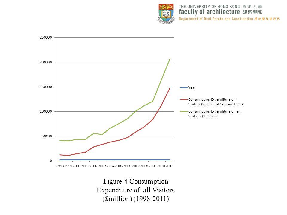 Figure 4 Consumption Expenditure of all Visitors ($million) (1998-2011)