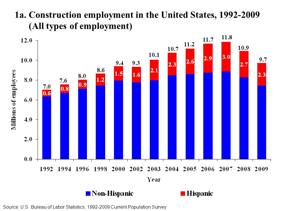1a. Construction employment in the United States, 1992-2009 (All types of employment) Source: U.S.