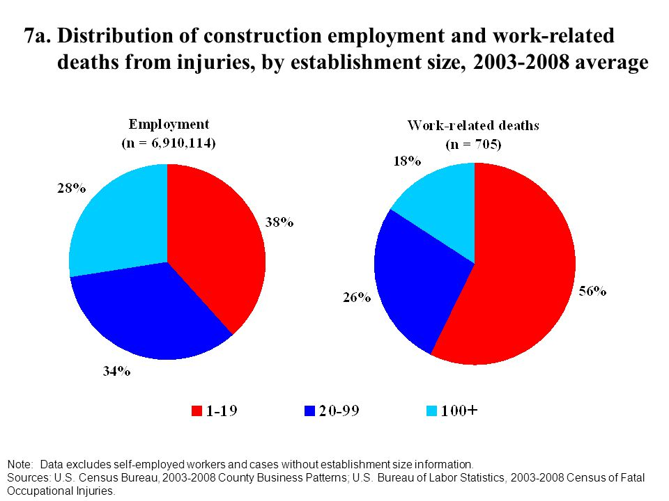 7a. Distribution of construction employment and work-related deaths from injuries, by establishment size, 2003-2008 average Note: Data excludes self-e