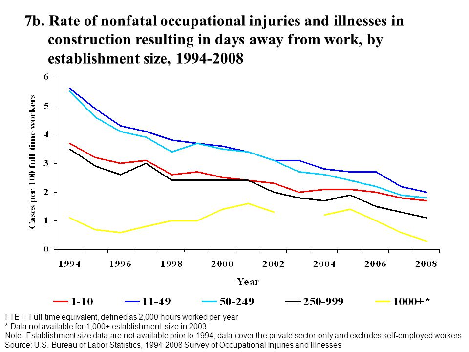 7b. Rate of nonfatal occupational injuries and illnesses in construction resulting in days away from work, by establishment size, 1994-2008 FTE = Full