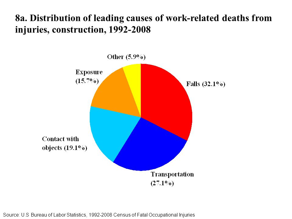 8a. Distribution of leading causes of work-related deaths from injuries, construction, 1992-2008 Source: U.S Bureau of Labor Statistics, 1992-2008 Cen