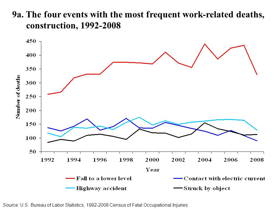 9a. The four events with the most frequent work-related deaths, construction, 1992-2008 Source: U.S. Bureau of Labor Statistics, 1992-2008 Census of F