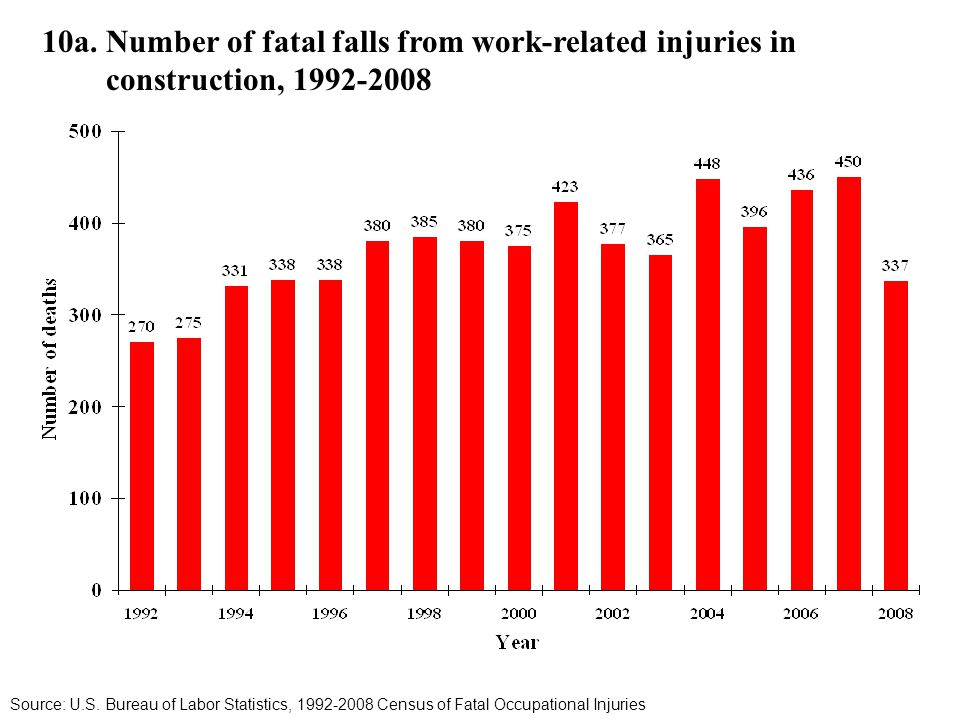 10a. Number of fatal falls from work-related injuries in construction, 1992-2008 Source: U.S.