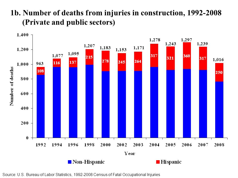 1b. Number of deaths from injuries in construction, 1992-2008 (Private and public sectors) Source: U.S. Bureau of Labor Statistics, 1992-2008 Census o