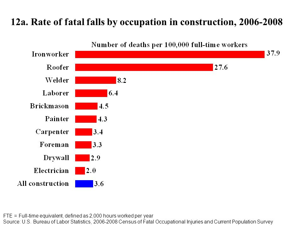 12a. Rate of fatal falls by occupation in construction, 2006-2008 FTE = Full-time equivalent, defined as 2,000 hours worked per year Source: U.S. Bure