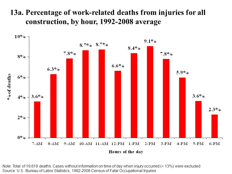 13a. Percentage of work-related deaths from injuries for all construction, by hour, 1992-2008 average Note: Total of 19,619 deaths. Cases without info