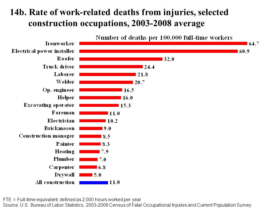 14b. Rate of work-related deaths from injuries, selected construction occupations, 2003-2008 average FTE = Full-time equivalent, defined as 2,000 hour