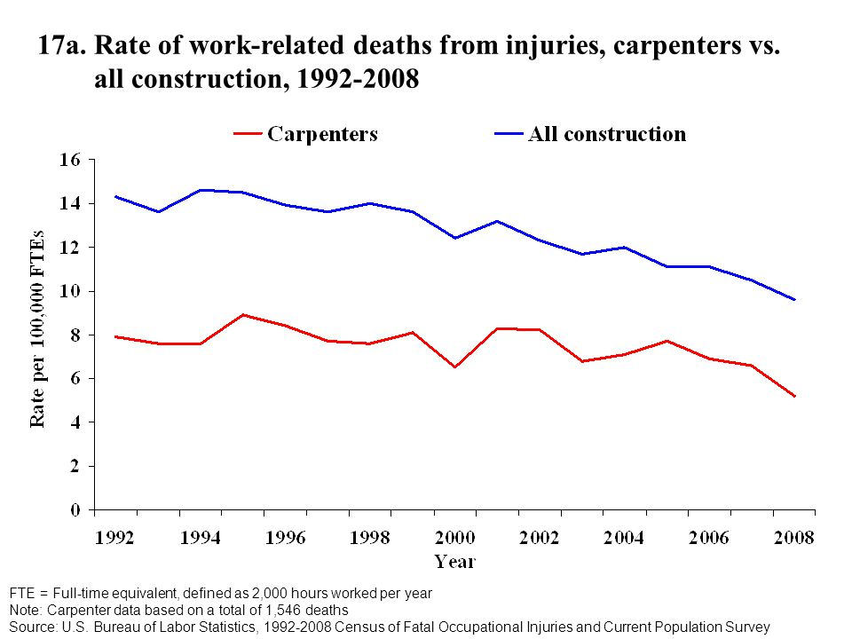 17a. Rate of work-related deaths from injuries, carpenters vs.