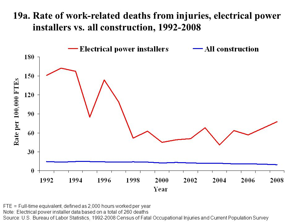 19a. Rate of work-related deaths from injuries, electrical power installers vs.