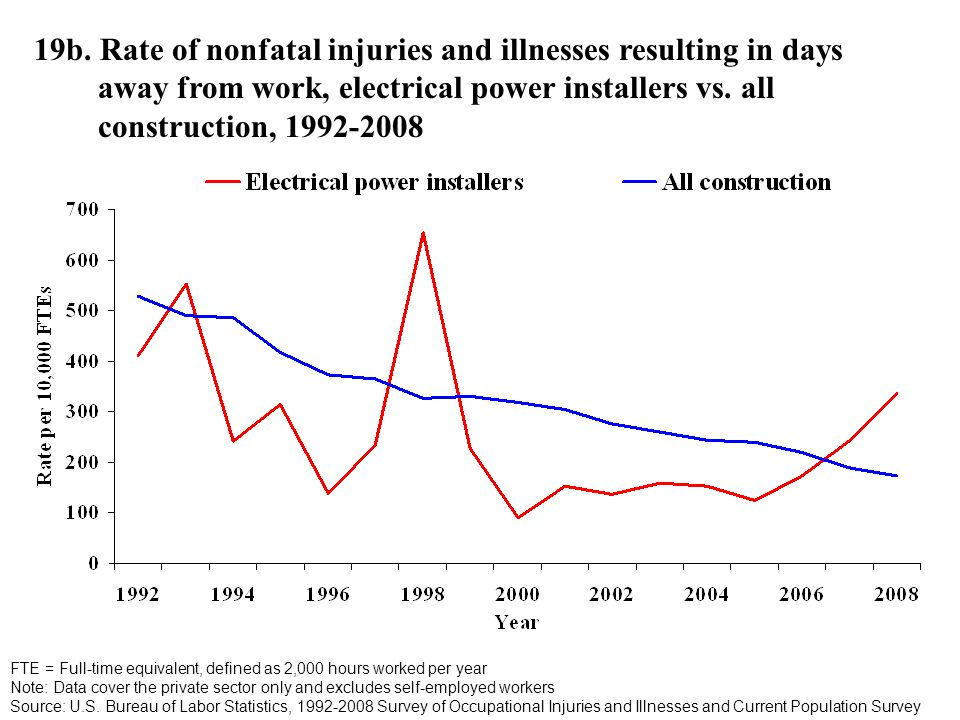 19b. Rate of nonfatal injuries and illnesses resulting in days away from work, electrical power installers vs. all construction, 1992-2008 FTE = Full-