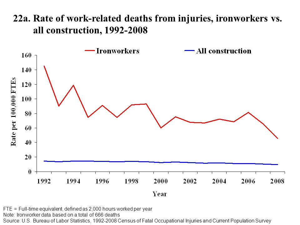 22a. Rate of work-related deaths from injuries, ironworkers vs.