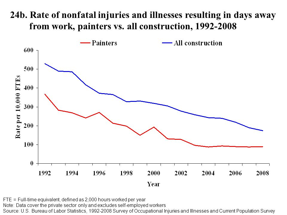24b. Rate of nonfatal injuries and illnesses resulting in days away from work, painters vs.