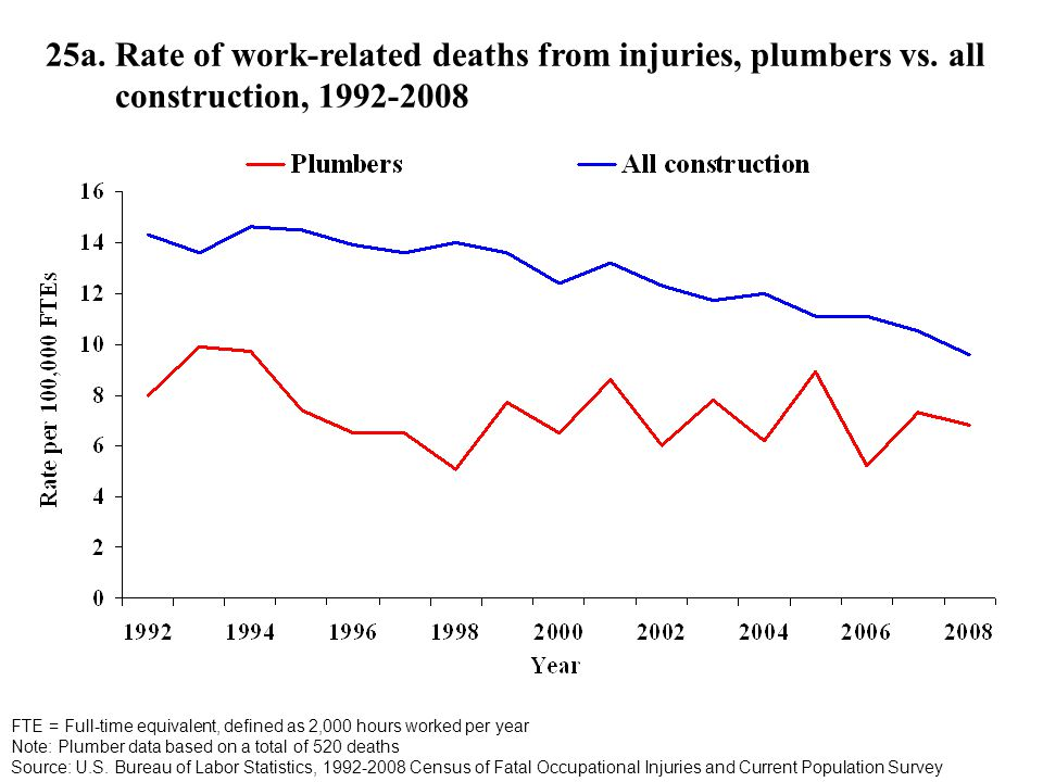 25a. Rate of work-related deaths from injuries, plumbers vs.