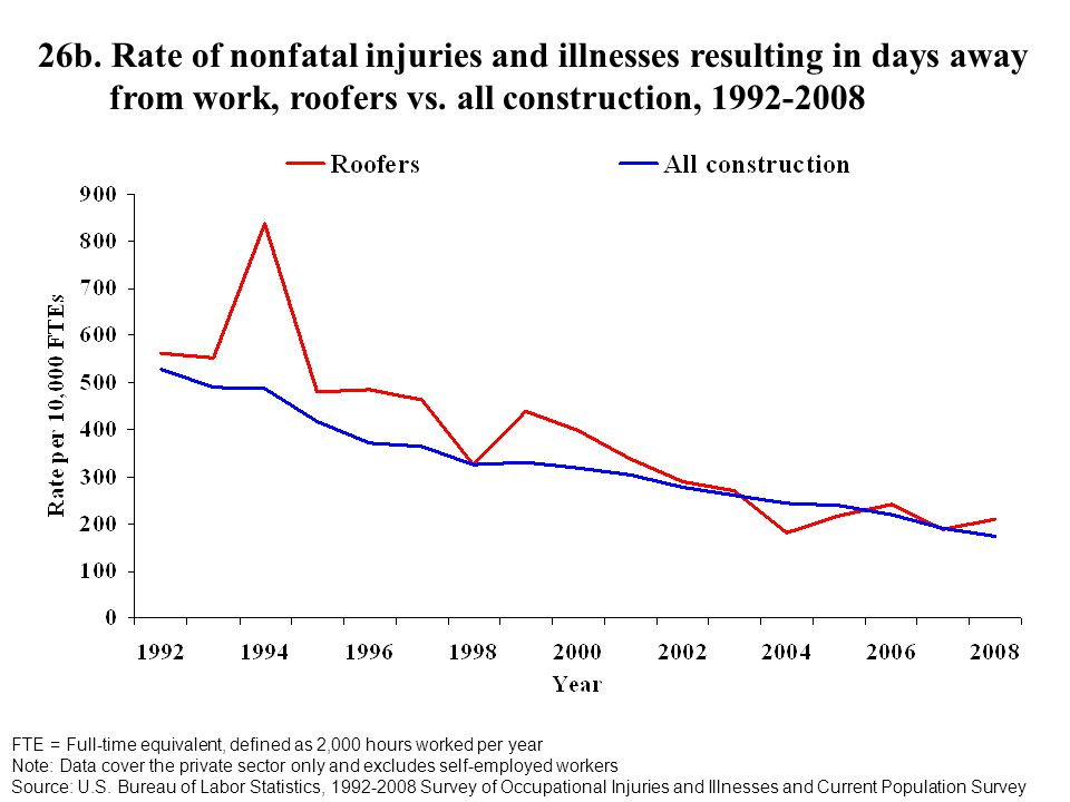 26b. Rate of nonfatal injuries and illnesses resulting in days away from work, roofers vs.