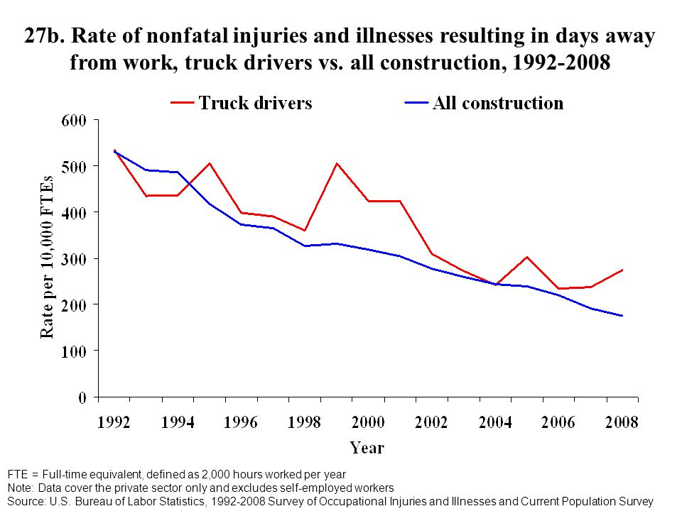 27b. Rate of nonfatal injuries and illnesses resulting in days away from work, truck drivers vs.